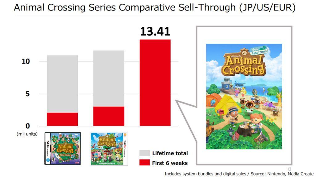 ACNH Animal Crossing New Horizons Ventes 2020